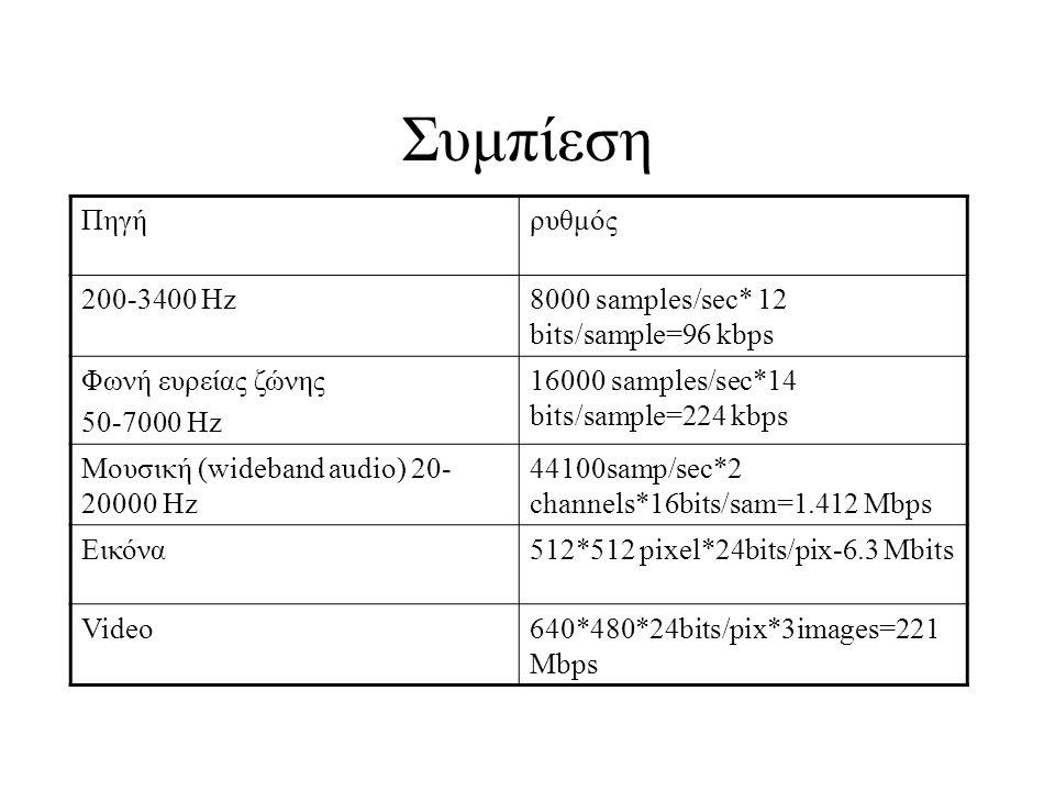 Συμπίεση Πηγήρυθμός 200-3400 Hz8000 samples/sec* 12 bits/sample=96 kbps Φωνή ευρείας ζώνης 50-7000 Hz 16000 samples/sec*14 bits/sample=224 kbps Μουσική (wideband audio) 20- 20000 Hz 44100samp/sec*2 channels*16bits/sam=1.412 Mbps Εικόνα512*512 pixel*24bits/pix-6.3 Mbits Video640*480*24bits/pix*3images=221 Mbps
