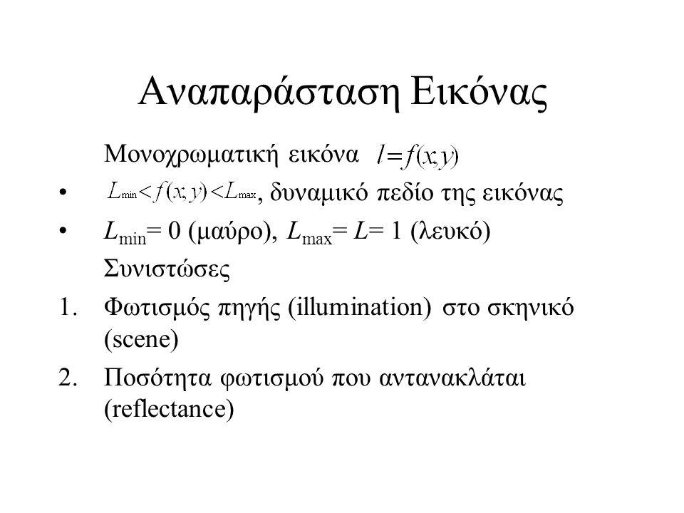 Αναπαράσταση Εικόνας Μονοχρωματική εικόνα, δυναμικό πεδίο της εικόνας L min = 0 (μαύρο), L max = L= 1 (λευκό) Συνιστώσες 1.Φωτισμός πηγής (illumination) στο σκηνικό (scene) 2.Ποσότητα φωτισμού που αντανακλάται (reflectance)