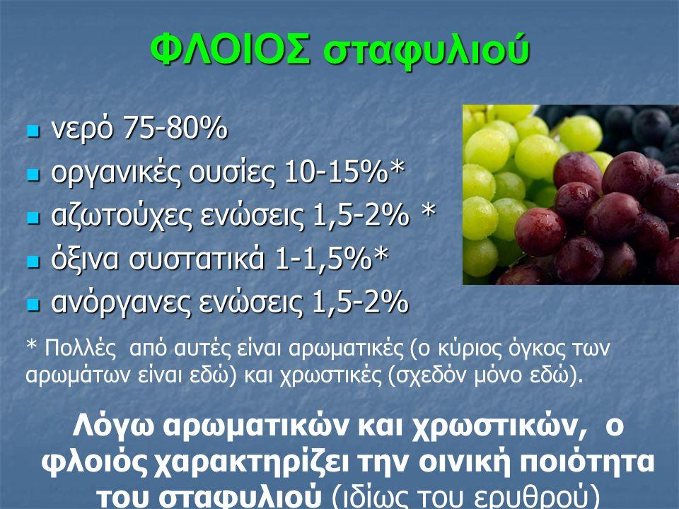 99,5 % χυμό και 99,5 % χυμό και 0,5 % κυτταρικές μεμβράνες 0,5 % κυτταρικές μεμβράνες νερό (65-80%) νερό (65-80%) σάκχαρα (17-25%) σάκχαρα (17-25%) οργανικά οξέα (0,5-1%) οργανικά οξέα (0,5-1%) και ελάχιστες αζωτούχες, πηκτινικές ανόργανα άλατα, τανίνες, βιταμίνες ΣΑΡΚΑ σταφυλιού αρωματικές ουσίες στη σάρκα <<< φλοιό αρωματικές ουσίες στη σάρκα <<< φλοιό Τα ζυμώσιμα σάκχαρα και τα οργανικά οξέα, δίδουν στο κρασί τη γευστική του ισορροπία