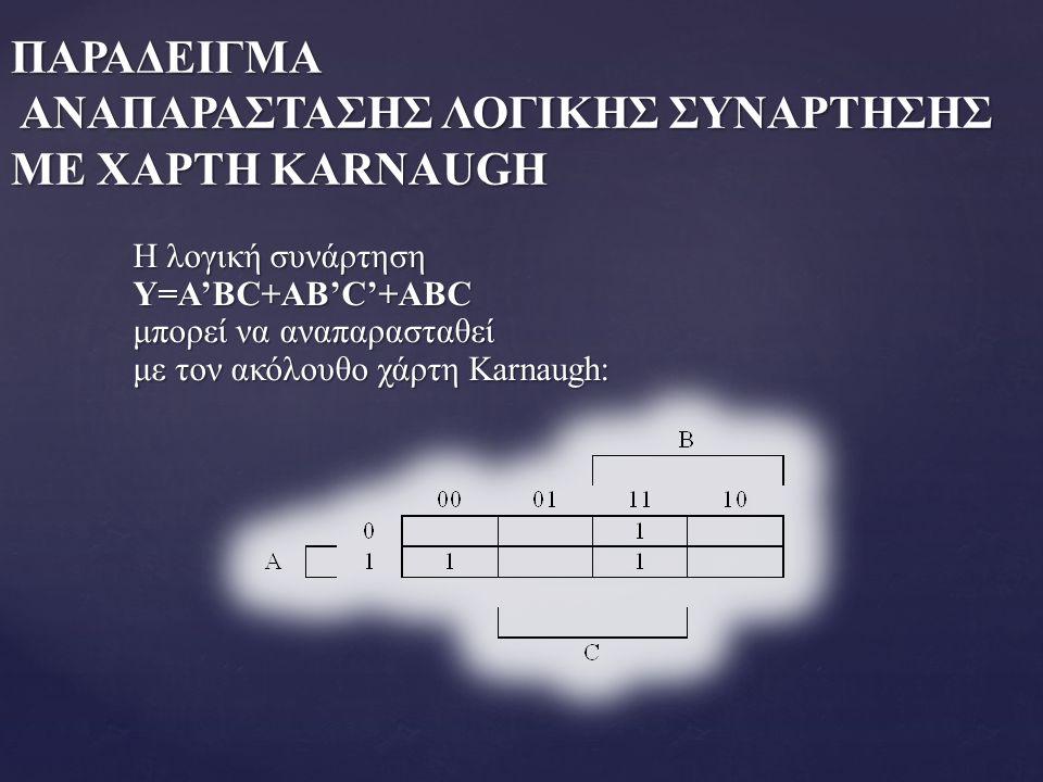 ΠΑΡΑΔΕΙΓΜΑ ΑΝΑΠΑΡΑΣΤΑΣΗΣ ΛΟΓΙΚΗΣ ΣΥΝΑΡΤΗΣΗΣ ΜΕ ΧΑΡΤΗ KARNAUGH Η λογική συνάρτηση Y=A'BC+AB'C'+ABC μπορεί να αναπαρασταθεί με τον ακόλουθο χάρτη Karnau