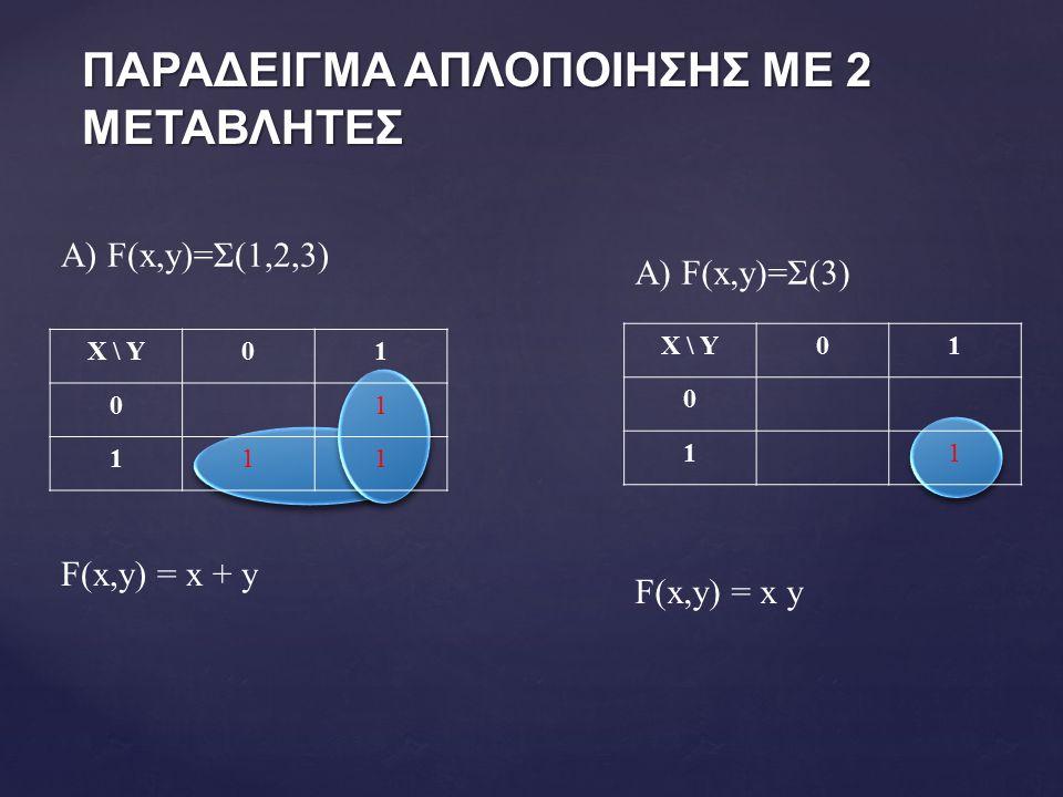 ΠΑΡΑΔΕΙΓΜΑ ΑΠΛΟΠΟΙΗΣΗΣ ΜΕ 2 ΜΕΤΑΒΛΗΤΕΣ A) F(x,y)=Σ(1,2,3) Χ \ Υ01 01 111 F(x,y) = x + y A) F(x,y)=Σ(3) Χ \ Υ01 0 11 F(x,y) = x y