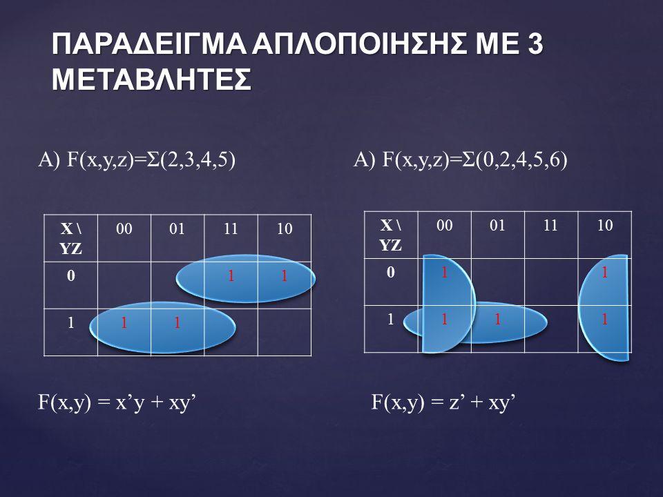 ΠΑΡΑΔΕΙΓΜΑ ΑΠΛΟΠΟΙΗΣΗΣ ΜΕ 3 ΜΕΤΑΒΛΗΤΕΣ A) F(x,y,z)=Σ(2,3,4,5) X \ YZ 00011110 011 111 F(x,y) = x'y + xy' A) F(x,y,z)=Σ(0,2,4,5,6) X \ YZ 00011110 011