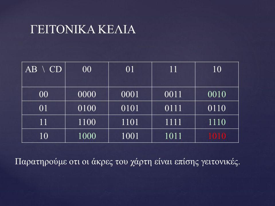 ΑΝΑΠΑΡΑΣΤΑΣΗ ΛΟΓΙΚΗΣ ΣΥΝΑΡΤΗΣΗΣ ΜΕ ΧΑΡΤΗ KARNAUGH Η αναπαράσταση μίας λογικής συνάρτησης με χάρτη Karnaugh γίνεται θέτοντας 1 σε κάθε τετράγωνο του χάρτη Karnaugh που αντιστοιχεί σε ελάχιστο όρο όπου η συνάρτηση έχει τιμή 1 και θέτοντας 0 σε κάθε τετράγωνο του χάρτη Karnaugh που αντιστοιχεί σε μέγιστο όρο όπου η συνάρτηση έχει τιμή 0 .