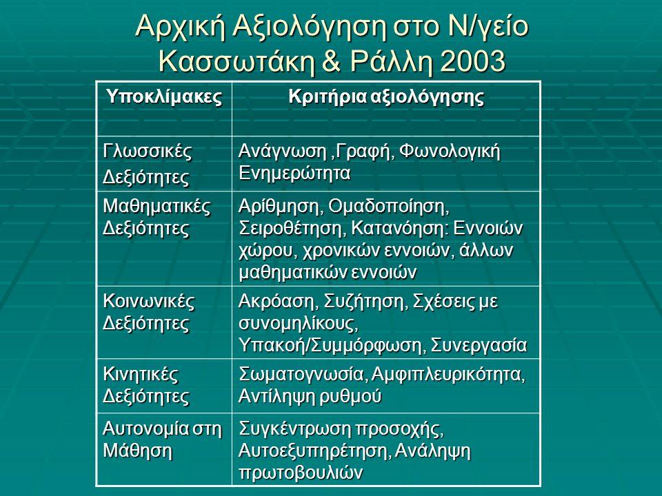 Αρχική Αξιολόγηση στο Ν/γείο Κασσωτάκη & Ράλλη 2003 Υποκλίμακες Κριτήρια αξιολόγησης ΓλωσσικέςΔεξιότητες Ανάγνωση,Γραφή, Φωνολογική Ενημερώτητα Μαθηματικές Δεξιότητες Αρίθμηση, Ομαδοποίηση, Σειροθέτηση, Κατανόηση: Εννοιών χώρου, χρονικών εννοιών, άλλων μαθηματικών εννοιών Κοινωνικές Δεξιότητες Ακρόαση, Συζήτηση, Σχέσεις με συνομηλίκους, Υπακοή/Συμμόρφωση, Συνεργασία Κινητικές Δεξιότητες Σωματογνωσία, Αμφιπλευρικότητα, Αντίληψη ρυθμού Αυτονομία στη Μάθηση Συγκέντρωση προσοχής, Αυτοεξυπηρέτηση, Ανάληψη πρωτοβουλιών