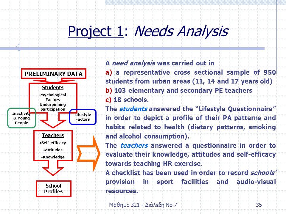 Μάθημα 321 - Διάλεξη Νο 735 PRELIMINARY DATA Students Psychological Factors Underpinning participation Teachers Self-efficacy Attitudes Knowledge Scho