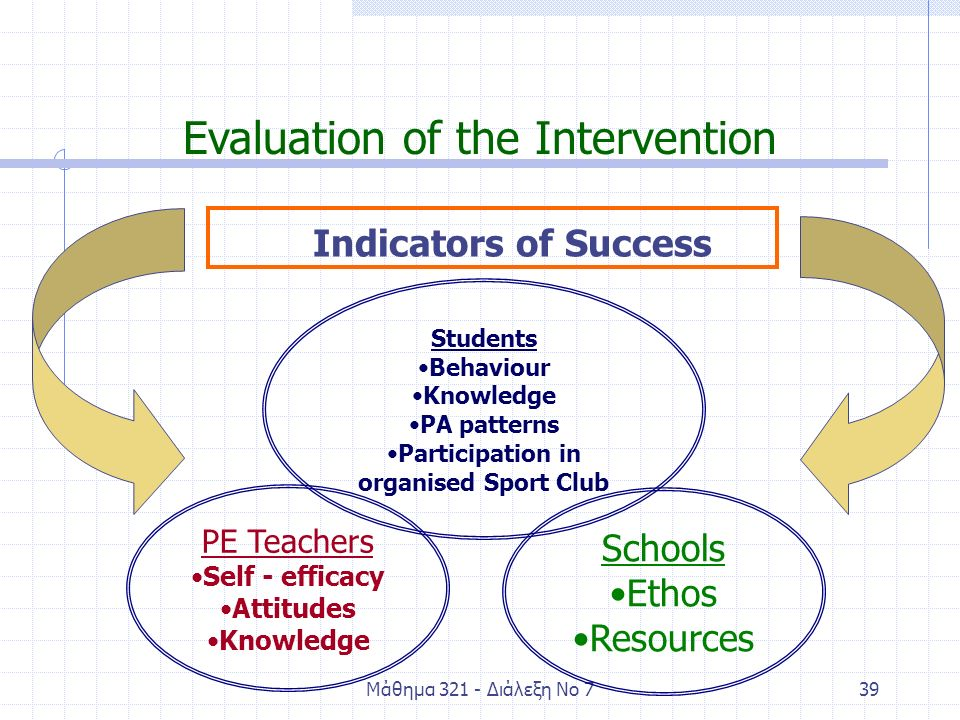 Μάθημα 321 - Διάλεξη Νο 739 Evaluation of the Intervention Indicators of Success Schools Ethos Resources PE Teachers Self - efficacy Attitudes Knowledge Students Behaviour Knowledge PA patterns Participation in organised Sport Club