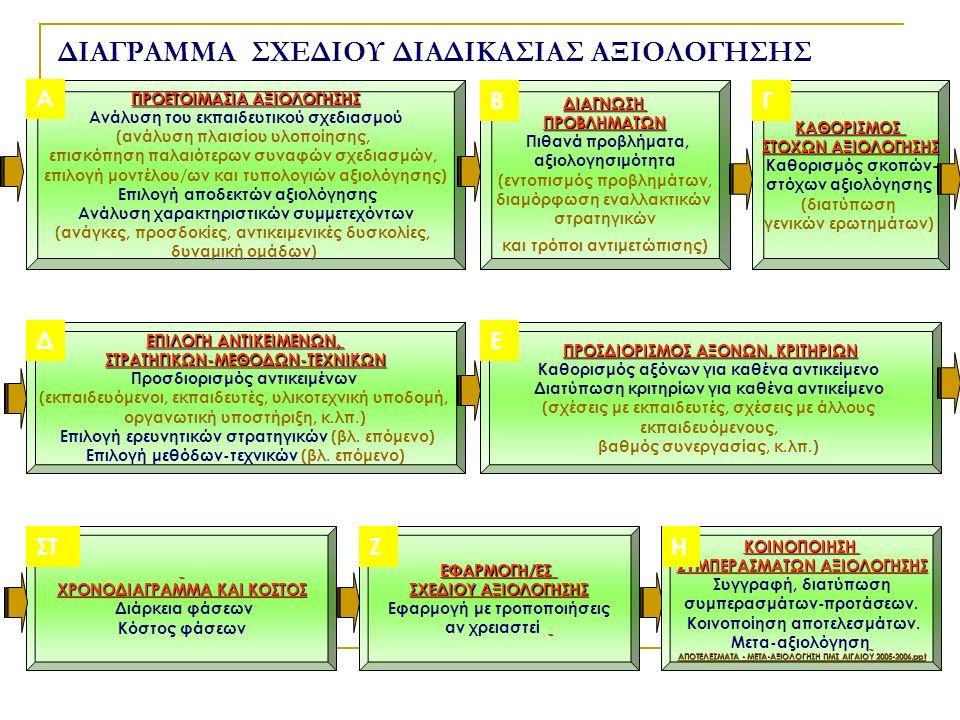 ΠΡΟΕΤΟΙΜΑΣΙΑ ΑΞΙΟΛΟΓΗΣΗΣ Ανάλυση του εκπαιδευτικού σχεδιασμού (ανάλυση πλαισίου υλοποίησης, επισκόπηση παλαιότερων συναφών σχεδιασμών, επιλογή μοντέλου/ων και τυπολογιών αξιολόγησης) Επιλογή αποδεκτών αξιολόγησης Ανάλυση χαρακτηριστικών συμμετεχόντων (ανάγκες, προσδοκίες, αντικειμενικές δυσκολίες, δυναμική ομάδων) Α ΕΡΩΤΗΣΕΙΣ ΔΙΑΓΝΩΣΗΠΡΟΒΛΗΜΑΤΩΝ Πιθανά προβλήματα, αξιολογησιμότητα (εντοπισμός προβλημάτων, διαμόρφωση εναλλακτικών στρατηγικών και τρόποι αντιμετώπισης) ΒΚΑΘΟΡΙΣΜΟΣ ΣΤΟΧΩΝ ΑΞΙΟΛΟΓΗΣΗΣ Καθορισμός σκοπών- στόχων αξιολόγησης (διατύπωση γενικών ερωτημάτων) Γ ΕΠΙΛΟΓΗ ΑΝΤΙΚΕΙΜΕΝΩΝ, ΣΤΡΑΤΗΓΙΚΩΝ-ΜΕΘΟΔΩΝ-ΤΕΧΝΙΚΩΝ Προσδιορισμός αντικειμένων (εκπαιδευόμενοι, εκπαιδευτές, υλικοτεχνική υποδομή, οργανωτική υποστήριξη, κ.λπ.) Επιλογή ερευνητικών στρατηγικών (βλ.