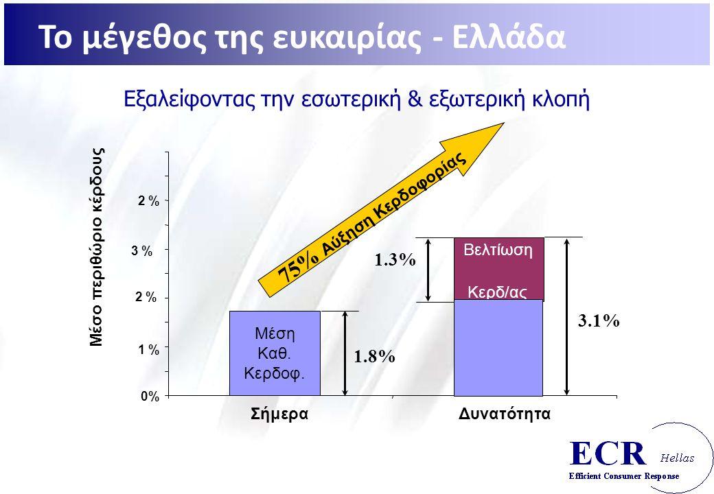 Εξαλείφοντας την εσωτερική & εξωτερική κλοπή 1.3% Βελτίωση Κερδ/ας 0% 1 % 2 % ΣήμεραΔυνατότητα Μέσο περιθώριο κέρδους Μέση Καθ.
