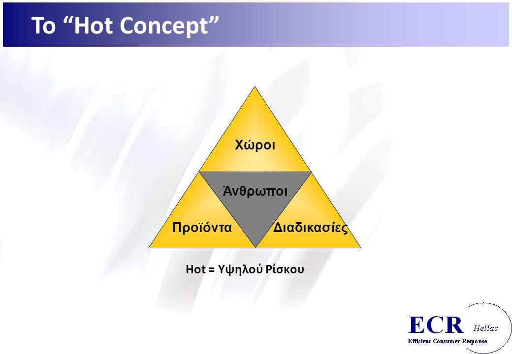 Hot = Υψηλού Ρίσκου Άνθρωποι Χώροι ΠροϊόνταΔιαδικασίες Το Hot Concept
