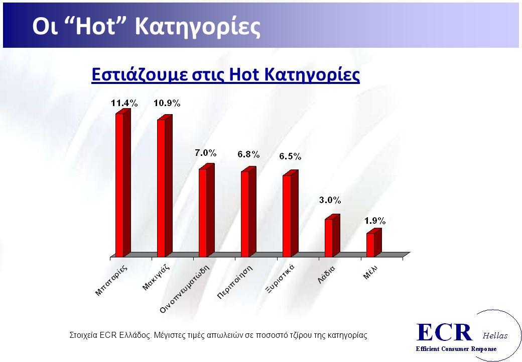 Εστιάζουμε στις Hot Κατηγορίες Στοιχεία ECR Ελλάδος.