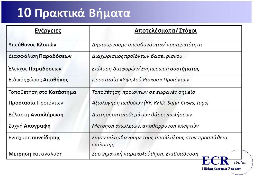 ΕνέργειεςΑποτελέσματα/ Στόχοι Υπεύθυνος ΚλοπώνΔημιουργούμε υπευθυνότητα/ προτεραιότητα Διασφάλιση ΠαραδόσεωνΔιαχωρισμός προϊόντων βάσει ρίσκου Έλεγχος ΠαραδόσεωνΕπίλυση διαφορών/ Ενημέρωση συστήματος Ειδικός χώρος ΑποθήκηςΠροστασία «Υψηλού Ρίσκου» Προϊόντων Τοποθέτηση στο ΚατάστημαΤοποθέτηση προϊόντων σε εμφανές σημείο Προστασία ΠροϊόντωνΑξιολόγηση μεθόδων (RF, RFID, Safer Cases, tags) Βέλτιστη ΑναπλήρωσηΔιατήρηση αποθεμάτων βάσει πωλήσεων Συχνή ΑπογραφήΜέτρηση απωλειών, αποθάρρυνση κλεφτών Ενίσχυση συνείδησηςΣυμπεριλαμβάνουμε τους υπαλλήλους στην προσπάθεια επίλυσης Μέτρηση και ανάλυσηΣυστηματική παρακολούθηση.