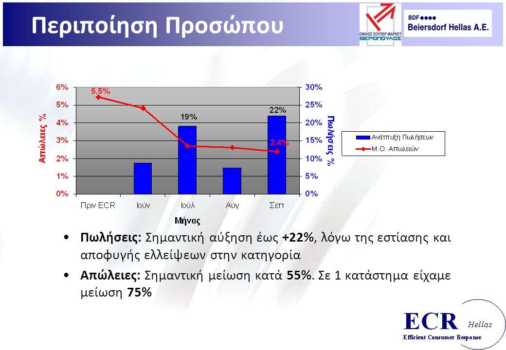 +22%Πωλήσεις: Σημαντική αύξηση έως +22%, λόγω της εστίασης και αποφυγής ελλείψεων στην κατηγορία 55% 75%Απώλειες: Σημαντική μείωση κατά 55%.