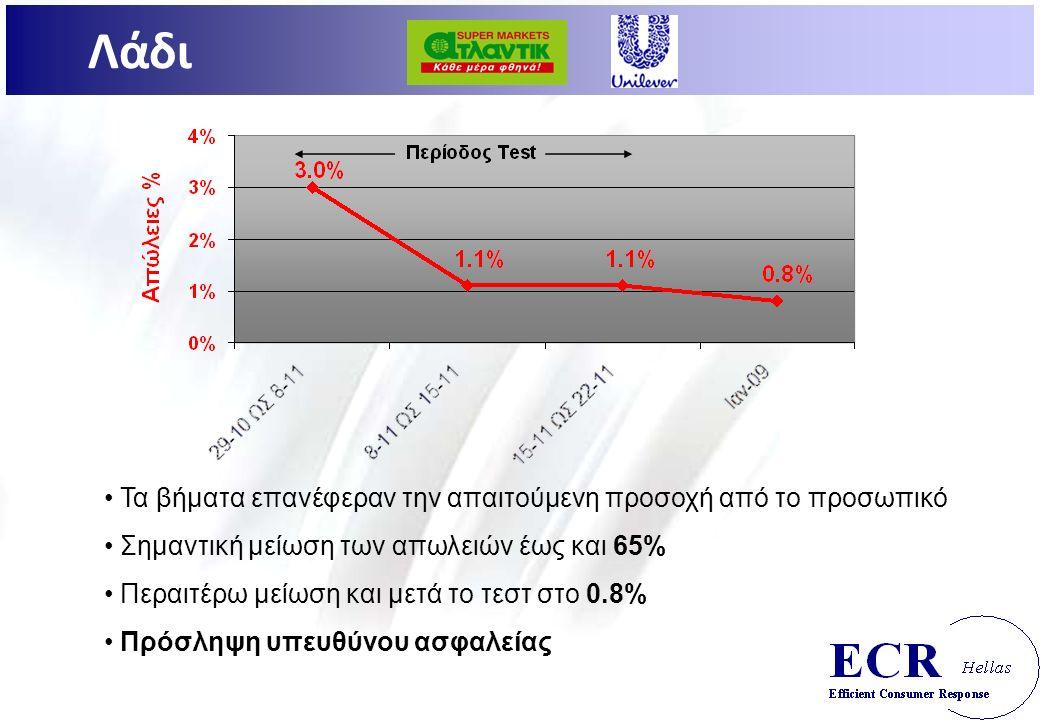 Τα βήματα επανέφεραν την απαιτούμενη προσοχή από το προσωπικό Σημαντική μείωση των απωλειών έως και 65% Περαιτέρω μείωση και μετά το τεστ στο 0.8% Πρόσληψη υπευθύνου ασφαλείας Λάδι