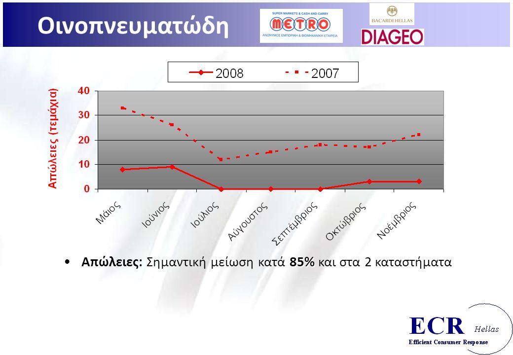 85%Απώλειες: Σημαντική μείωση κατά 85% και στα 2 καταστήματα