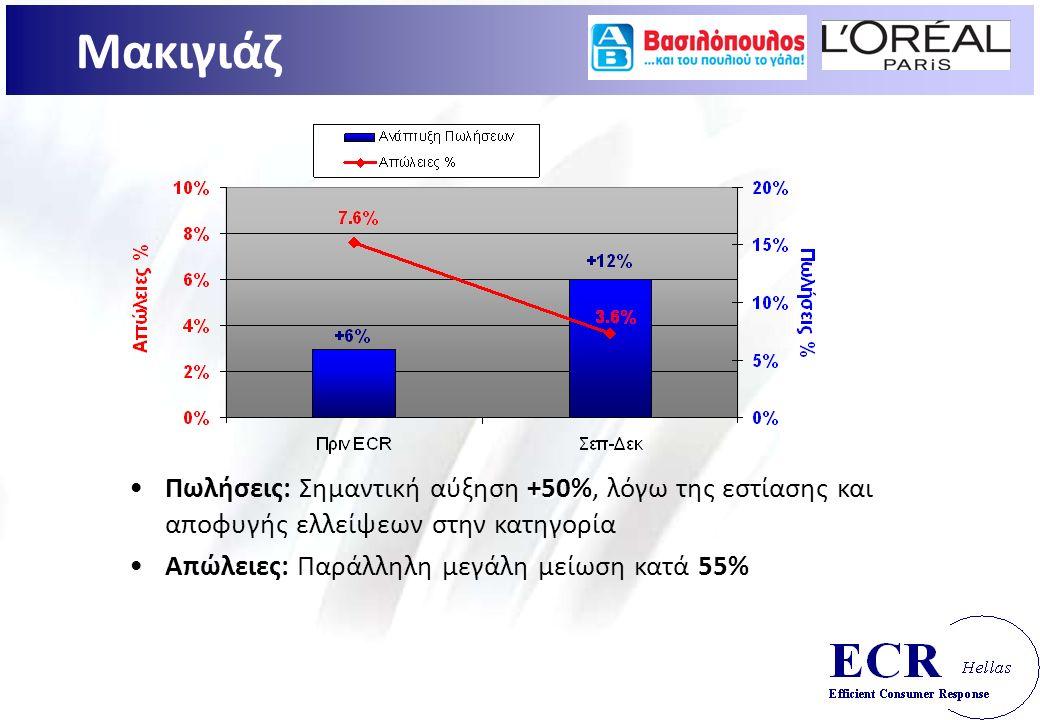 +50%Πωλήσεις: Σημαντική αύξηση +50%, λόγω της εστίασης και αποφυγής ελλείψεων στην κατηγορία 55%Απώλειες: Παράλληλη μεγάλη μείωση κατά 55%