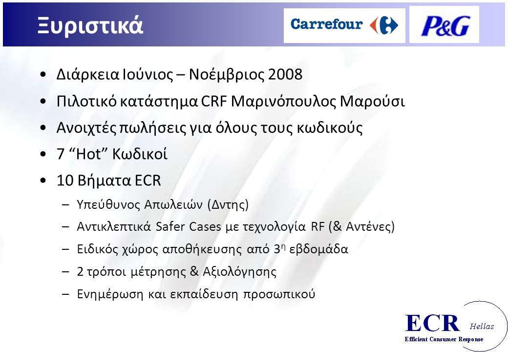Διάρκεια Ιούνιος – Νοέμβριος 2008 Πιλοτικό κατάστημα CRF Μαρινόπουλος Μαρούσι Ανοιχτές πωλήσεις για όλους τους κωδικούς 7 Hot Κωδικοί 10 Βήματα ECR –Υπεύθυνος Απωλειών (Δντης) –Αντικλεπτικά Safer Cases με τεχνολογία RF (& Αντένες) –Ειδικός χώρος αποθήκευσης από 3 η εβδομάδα –2 τρόποι μέτρησης & Αξιολόγησης –Ενημέρωση και εκπαίδευση προσωπικού Ξυριστικά