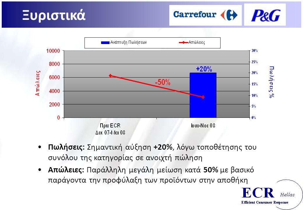 +20%Πωλήσεις: Σημαντική αύξηση +20%, λόγω τοποθέτησης του συνόλου της κατηγορίας σε ανοιχτή πώληση 50%Απώλειες: Παράλληλη μεγάλη μείωση κατά 50% με βασικό παράγοντα την προφύλαξη των προϊόντων στην αποθήκη Ξυριστικά