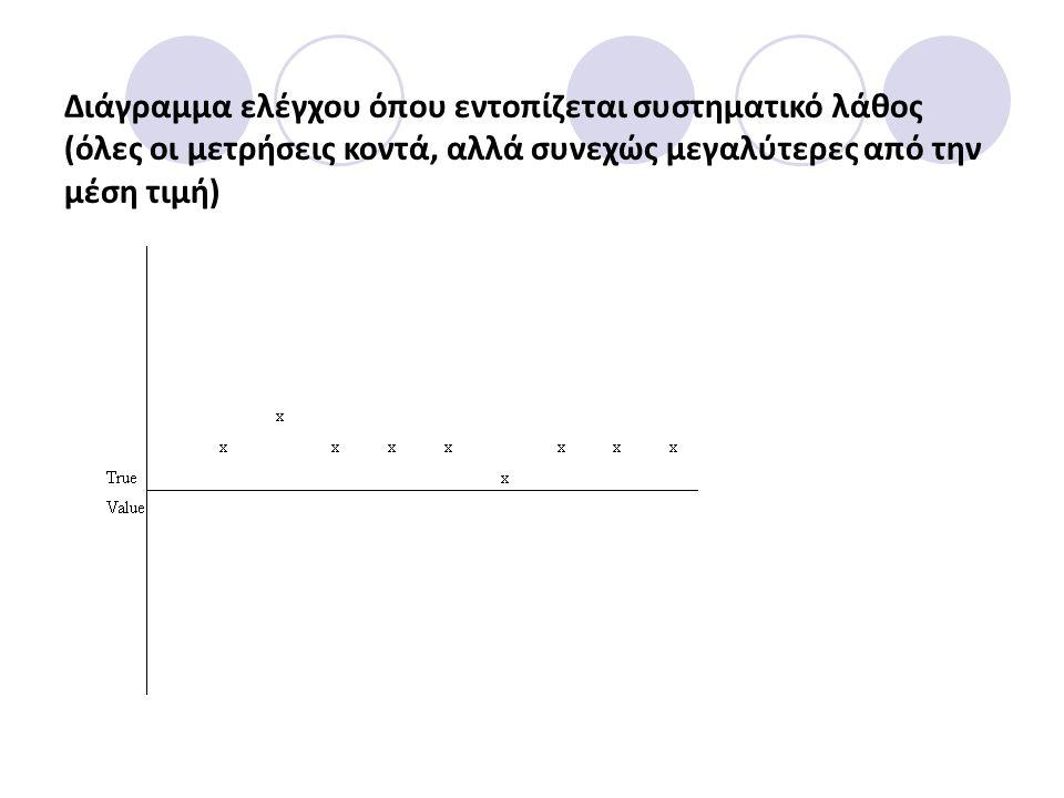 Διάγραμμα ελέγχου όπου εντοπίζεται συστηματικό λάθος (όλες οι μετρήσεις κοντά, αλλά συνεχώς μεγαλύτερες από την μέση τιμή)