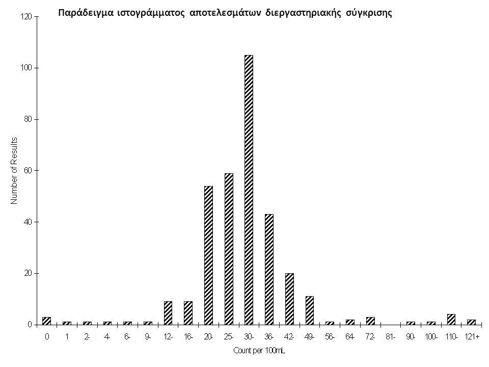 Παράδειγμα ιστογράμματος αποτελεσμάτων διεργαστηριακής σύγκρισης