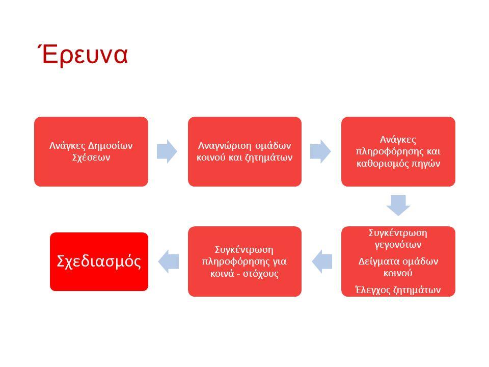 Έρευνα Ανάγκες Δημοσίων Σχέσεων Αναγνώριση ομάδων κοινού και ζητημάτων Ανάγκες πληροφόρησης και καθορισμός πηγών Συγκέντρωση γεγονότων Δείγματα ομάδων κοινού Έλεγχος ζητημάτων Συγκέντρωση πληροφόρησης για κοινά - στόχους Σχεδιασμός