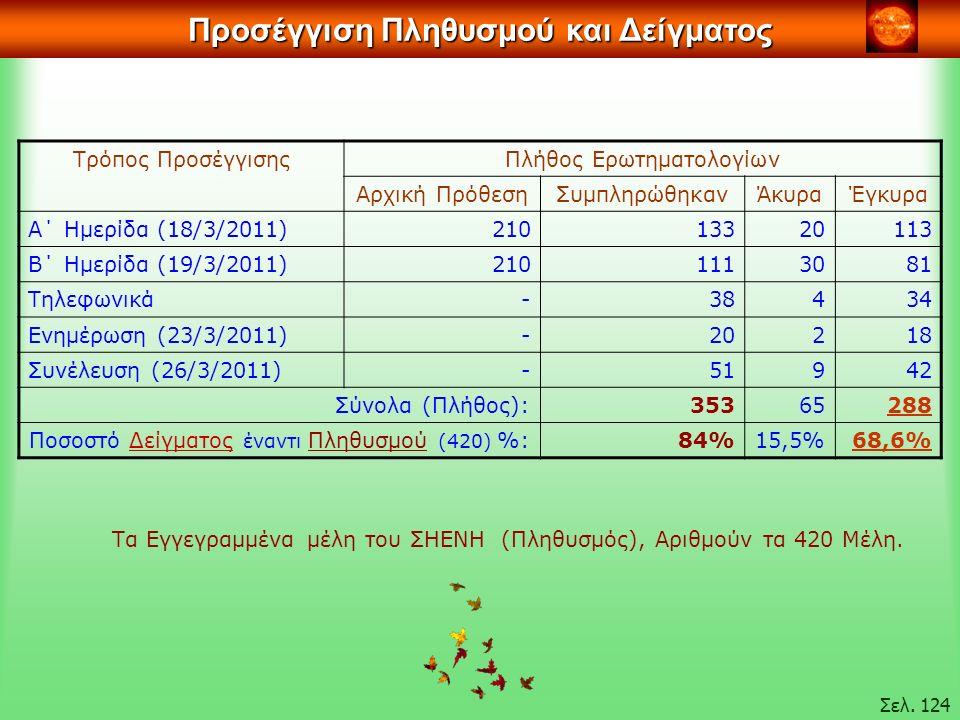Προσέγγιση Πληθυσμού και Δείγματος Τρόπος ΠροσέγγισηςΠλήθος Ερωτηματολογίων Αρχική ΠρόθεσηΣυμπληρώθηκανΆκυραΈγκυρα Α΄ Ημερίδα (18/3/2011)21013320113 Β΄ Ημερίδα (19/3/2011)2101113081 Τηλεφωνικά-38434 Ενημέρωση (23/3/2011)-20218 Συνέλευση (26/3/2011)-51942 Σύνολα (Πλήθος):35365288 Ποσοστό Δείγματος έναντι Πληθυσμού (420) %:84%15,5%68,6% Τα Εγγεγραμμένα μέλη του ΣΗΕΝΗ (Πληθυσμός), Αριθμούν τα 420 Μέλη.