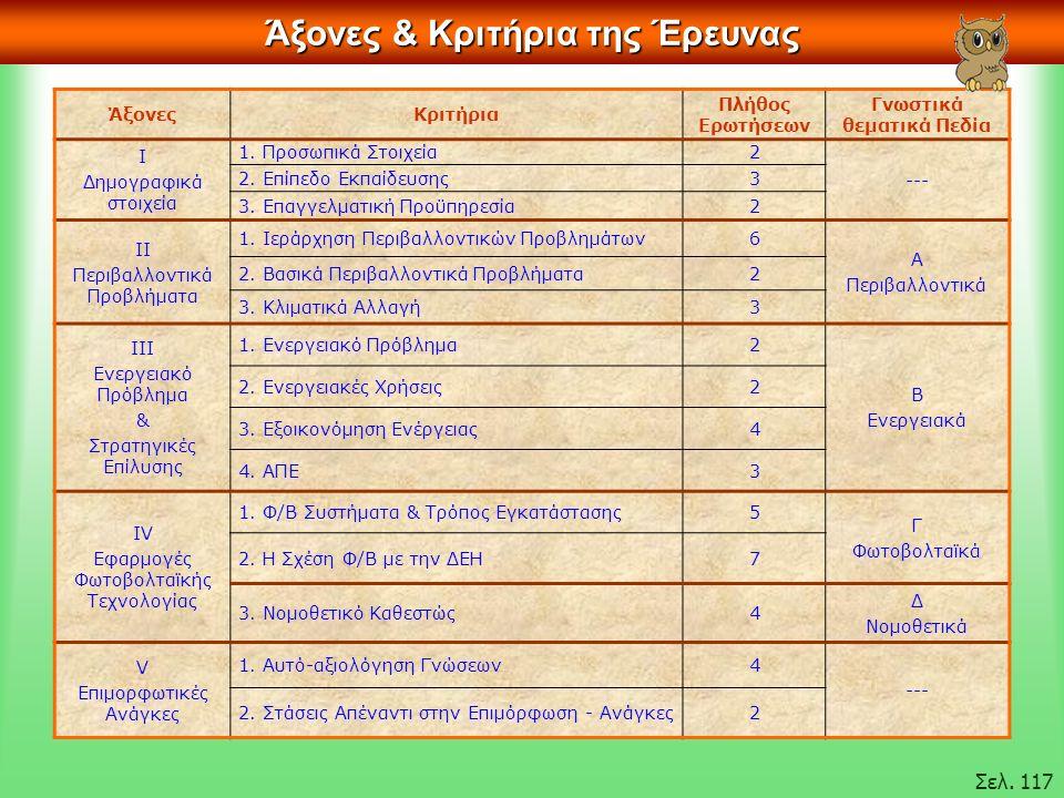 Άξονες & Κριτήρια της Έρευνας ΆξονεςΚριτήρια Πλήθος Ερωτήσεων Γνωστικά θεματικά Πεδία Ι Δημογραφικά στοιχεία 1.
