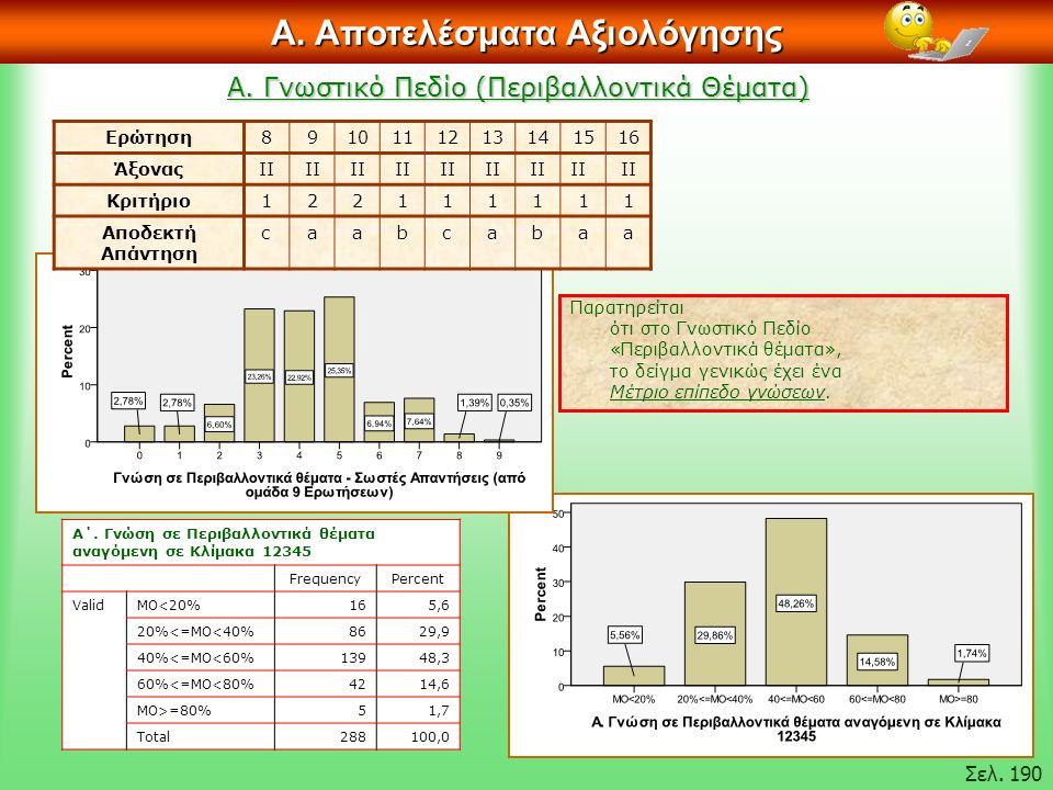 Α. Γνωστικό Πεδίο (Περιβαλλοντικά Θέματα) Α. Αποτελέσματα Αξιολόγησης Σελ.
