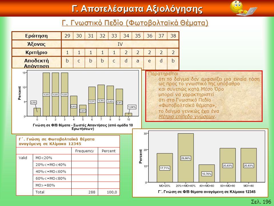 Γ. Γνωστικό Πεδίο (Φωτοβολταϊκά Θέματα) Γ. Αποτελέσματα Αξιολόγησης Σελ.