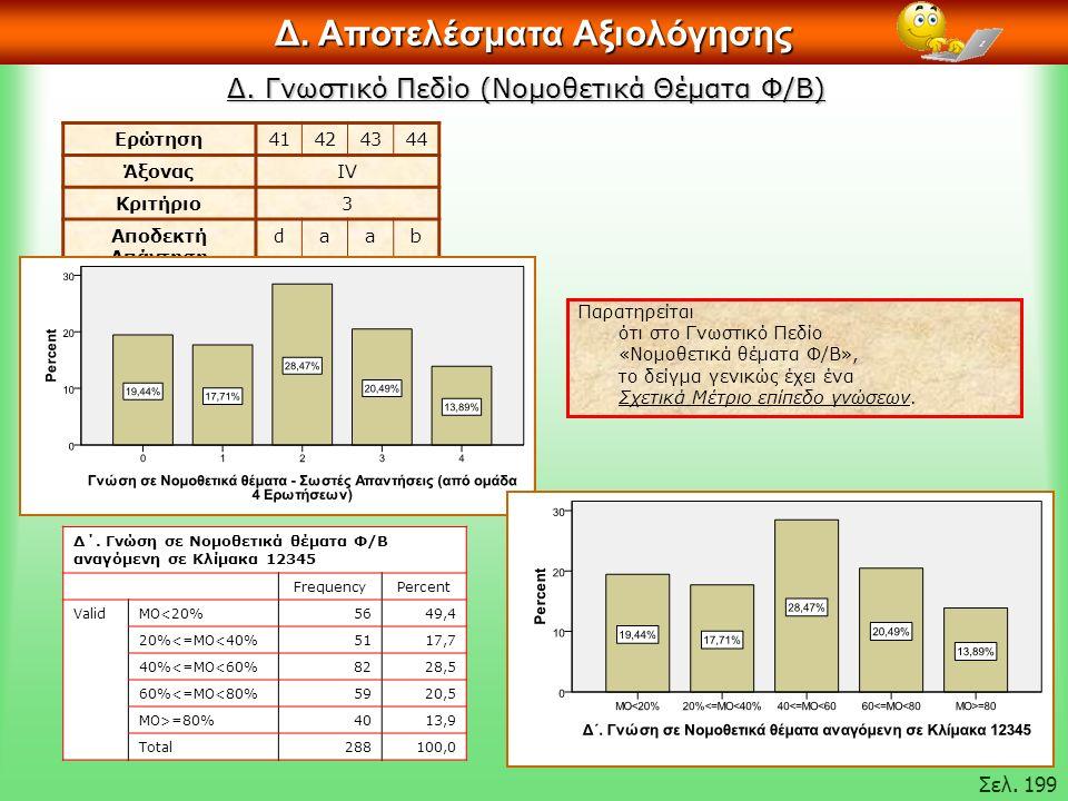 Δ. Γνωστικό Πεδίο (Νομοθετικά Θέματα Φ/Β) Δ. Αποτελέσματα Αξιολόγησης Σελ.
