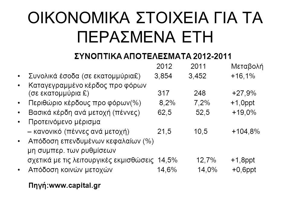 ΟΙΚΟΝΟΜΙΚΑ ΣΤΟΙΧΕΙΑ ΓΙΑ ΤΑ ΠΕΡΑΣΜΕΝΑ ΕΤΗ ΣΥΝΟΠΤΙΚΑ ΑΠΟΤΕΛΕΣΜΑΤΑ 2012-2011 2012 2011 Μεταβολή Συνολικά έσοδα (σε εκατομμύρια£) 3,854 3,452 +16,1% Καταγεγραμμένο κέρδος προ φόρων (σε εκατομμύρια £) 317 248 +27,9% Περιθώριο κέρδους προ φόρων(%) 8,2% 7,2% +1,0ppt Βασικά κέρδη ανά μετοχή (πέννες) 62,5 52,5 +19,0% Προτεινόμενο μέρισμα – κανονικό (πέννες ανά μετοχή) 21,5 10,5 +104,8% Απόδοση επενδυμένων κεφαλαίων (%) μη συμπερ.