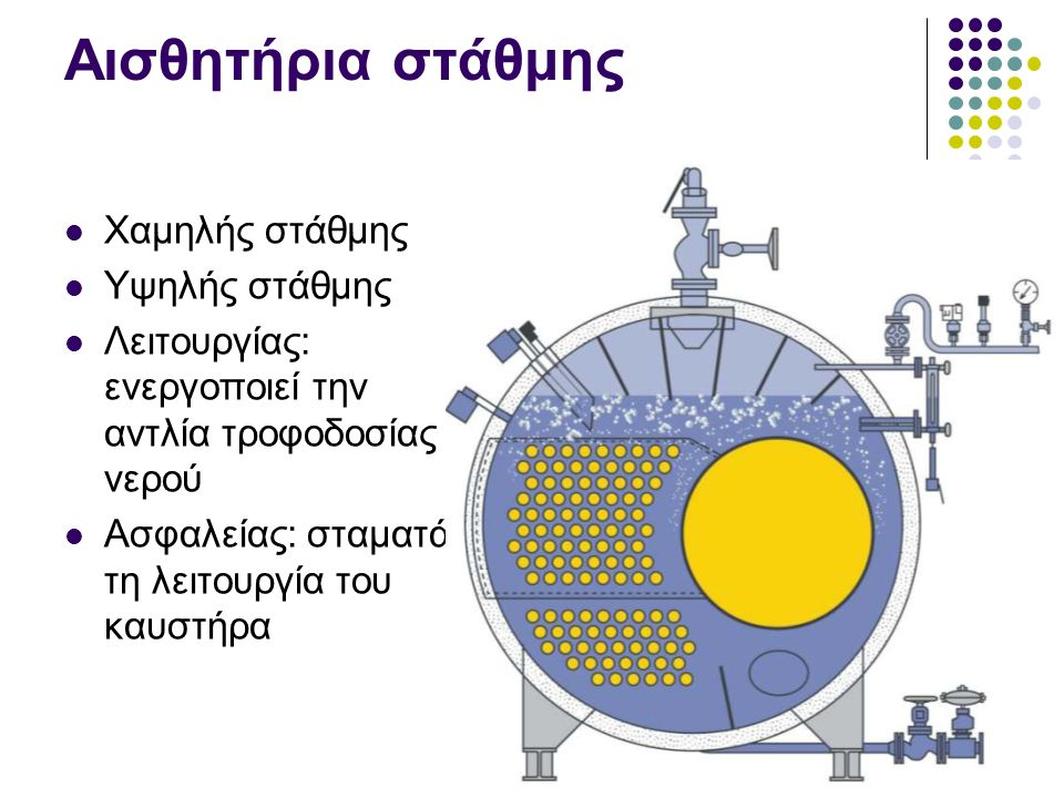 Αισθητήρια στάθμης Χαμηλής στάθμης Υψηλής στάθμης Λειτουργίας: ενεργοποιεί την αντλία τροφοδοσίας νερού Ασφαλείας: σταματά τη λειτουργία του καυστήρα
