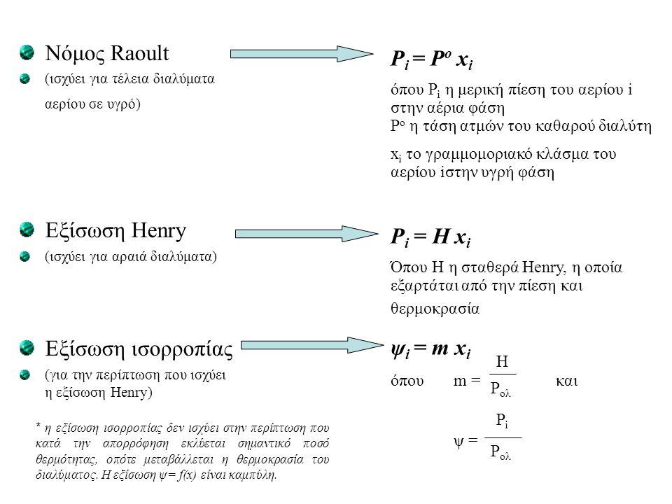 Νόμος Raoult (ισχύει για τέλεια διαλύματα αερίου σε υγρό) Εξίσωση Henry (ισχύει για αραιά διαλύματα) Εξίσωση ισορροπίας (για την περίπτωση που ισχύει η εξίσωση Henry) P i = P o x i όπου P i η μερική πίεση του αερίου i στην αέρια φάση P o η τάση ατμών του καθαρού διαλύτη x i το γραμμομοριακό κλάσμα του αερίου iστην υγρή φάση P i = H x i Όπου H η σταθερά Henry, η οποία εξαρτάται από την πίεση και θερμοκρασία ψ i = m x i όπου m = και ψ = H P ολ PiPi * η εξίσωση ισορροπίας δεν ισχύει στην περίπτωση που κατά την απορρόφηση εκλύεται σημαντικό ποσό θερμότητας, οπότε μεταβάλλεται η θερμοκρασία του διαλύματος.