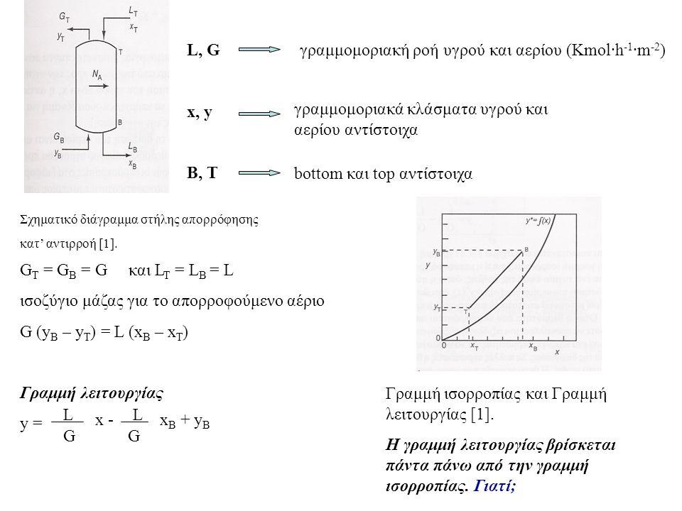 L, G x, y Β, Τ γραμμομοριακή ροή υγρού και αερίου (Kmol·h -1 ·m -2 ) γραμμομοριακά κλάσματα υγρού και αερίου αντίστοιχα bottom και top αντίστοιχα G T = G B = G και L T = L B = L ισοζύγιο μάζας για το απορροφούμενο αέριο G (y B – y T ) = L (x B – x T ) Γραμμή λειτουργίας y = L G x - L G x B + y B Γραμμή ισορροπίας και Γραμμή λειτουργίας [1].