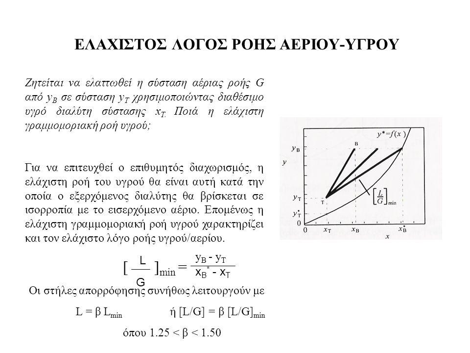ΕΛΑΧΙΣΤΟΣ ΛΟΓΟΣ ΡΟΗΣ ΑΕΡΙΟΥ-ΥΓΡΟΥ Ζητείται να ελαττωθεί η σύσταση αέριας ροής G από y B σε σύσταση y T χρησιμοποιώντας διαθέσιμο υγρό διαλύτη σύστασης x T.