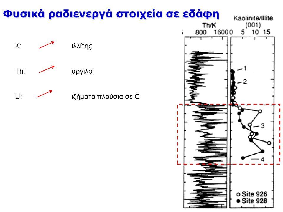 K: ιλλίτης Th: άργιλοι U: ιζήματα πλούσια σε C Φυσικά ραδιενεργά στοιχεία σε εδάφη