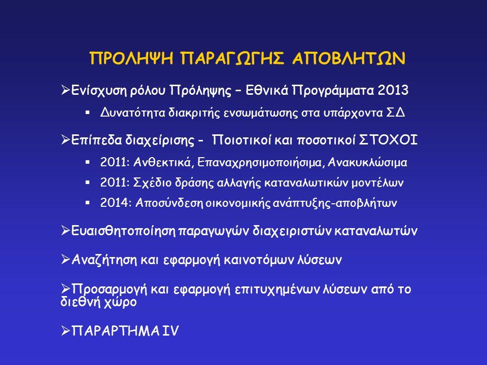  Ενίσχυση ρόλου Πρόληψης – Εθνικά Προγράμματα 2013  Δυνατότητα διακριτής ενσωμάτωσης στα υπάρχοντα ΣΔ  Επίπεδα διαχείρισης - Ποιοτικοί και ποσοτικοί ΣΤΟΧΟΙ  2011: Ανθεκτικά, Επαναχρησιμοποιήσιμα, Ανακυκλώσιμα  2011: Σχέδιο δράσης αλλαγής καταναλωτικών μοντέλων  2014: Αποσύνδεση οικονομικής ανάπτυξης-αποβλήτων  Ευαισθητοποίηση παραγωγών διαχειριστών καταναλωτών  Αναζήτηση και εφαρμογή καινοτόμων λύσεων  Προσαρμογή και εφαρμογή επιτυχημένων λύσεων από το διεθνή χώρο  ΠΑΡΑΡΤΗΜΑ IV ΠΡΟΛΗΨΗ ΠΑΡΑΓΩΓΗΣ ΑΠΟΒΛΗΤΩΝ