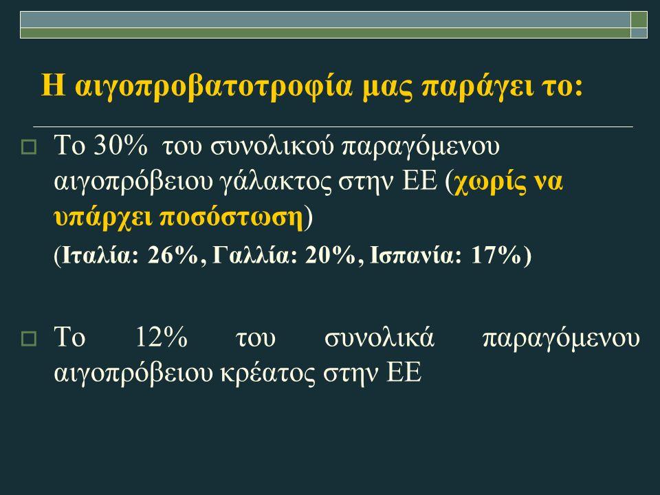 Η αιγοπροβατοτροφία μας παράγει το:  Το 30% του συνολικού παραγόμενου αιγοπρόβειου γάλακτος στην ΕΕ (χωρίς να υπάρχει ποσόστωση) (Ιταλία: 26%, Γαλλία: 20%, Ισπανία: 17%)  Το 12% του συνολικά παραγόμενου αιγοπρόβειου κρέατος στην ΕΕ