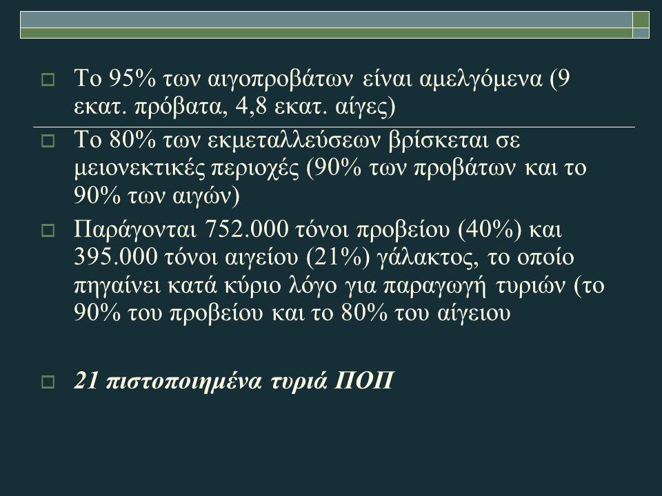  To 95% των αιγοπροβάτων είναι αμελγόμενα (9 εκατ.