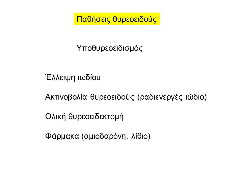 Παθήσεις θυρεοειδούς Υποθυρεοειδισμός Έλλειψη ιωδίου Ακτινοβολία θυρεοειδούς (ραδιενεργές ιώδιο) Ολική θυρεοειδεκτομή Φάρμακα (αμιοδαρόνη, λίθιο)