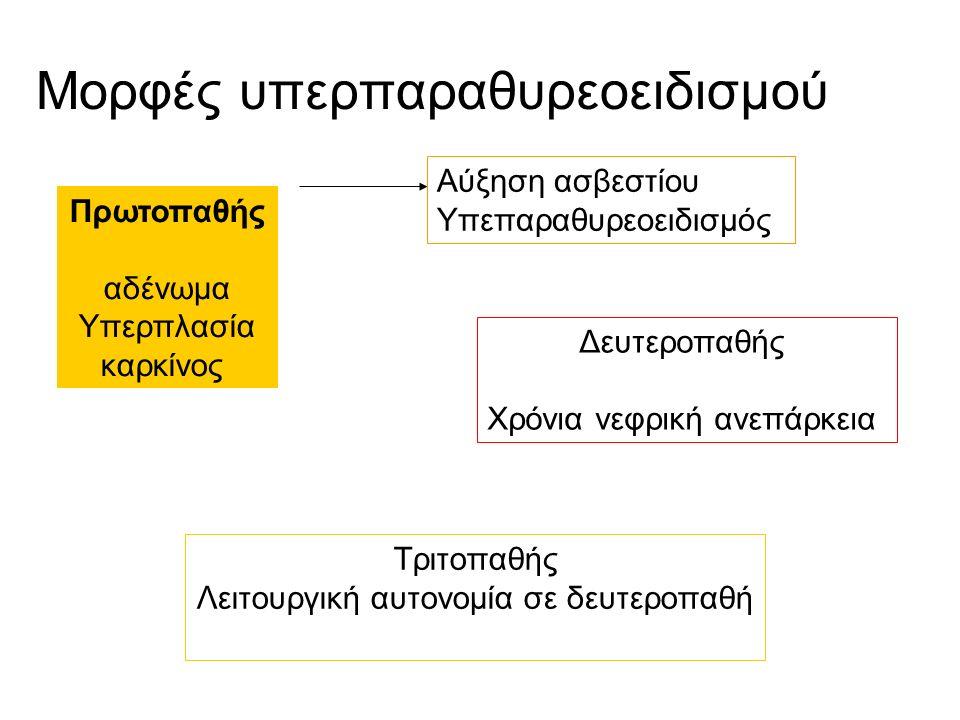 Μορφές υπερπαραθυρεοειδισμού Πρωτοπαθής αδένωμα Υπερπλασία καρκίνος Δευτεροπαθής Χρόνια νεφρική ανεπάρκεια Τριτοπαθής Λειτουργική αυτονομία σε δευτεροπαθή Αύξηση ασβεστίου Υπεπαραθυρεοειδισμός