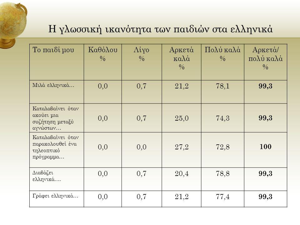 Η γλωσσική ικανότητα των παιδιών στα ελληνικά Το παιδί μουΚαθόλου % Λίγο % Αρκετά καλά % Πολύ καλά % Αρκετά/ πολύ καλά % Μιλά ελληνικά… 0,00,721,278,1 99,3 Καταλαβαίνει όταν ακούει μια συζήτηση μεταξύ αγνώστων… 0,00,725,074,3 99,3 Καταλαβαίνει όταν παρακολουθεί ένα τηλεοπτικό πρόγραμμα… 0,0 27,272,8 100 Διαβάζει ελληνικά….