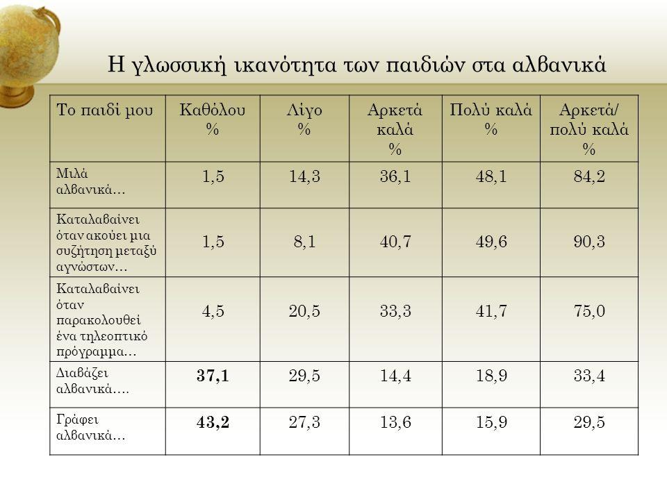 Η γλωσσική ικανότητα των παιδιών στα αλβανικά Το παιδί μουΚαθόλου % Λίγο % Αρκετά καλά % Πολύ καλά % Αρκετά/ πολύ καλά % Μιλά αλβανικά… 1,514,336,148,184,2 Καταλαβαίνει όταν ακούει μια συζήτηση μεταξύ αγνώστων… 1,58,140,749,690,3 Καταλαβαίνει όταν παρακολουθεί ένα τηλεοπτικό πρόγραμμα… 4,520,533,341,775,0 Διαβάζει αλβανικά….