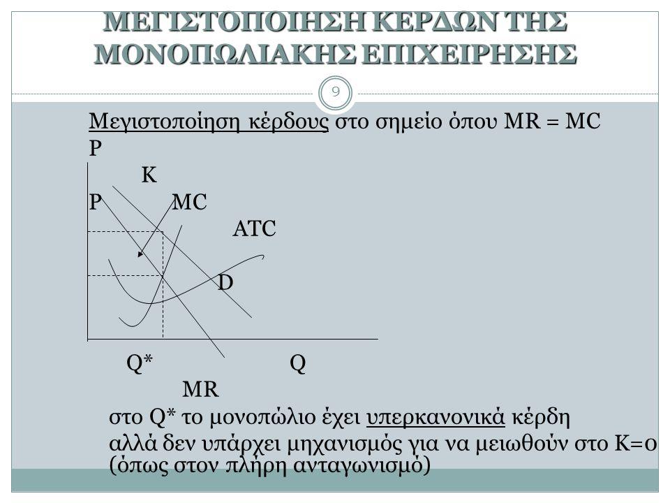 ΜΕΓΙΣΤΟΠΟΙΗΣΗ ΚΕΡΔΩΝ ΤΗΣ ΜΟΝΟΠΩΛΙΑΚΗΣ ΕΠΙΧΕΙΡΗΣΗΣ 9 Μεγιστοποίηση κέρδους στο σημείο όπου MR = MC Ρ K Ρ MC ATC D Q*Q MR στο Q* το μονοπώλιο έχει υπερκανονικά κέρδη αλλά δεν υπάρχει μηχανισμός για να μειωθούν στο K=0 (όπως στον πλήρη ανταγωνισμό)