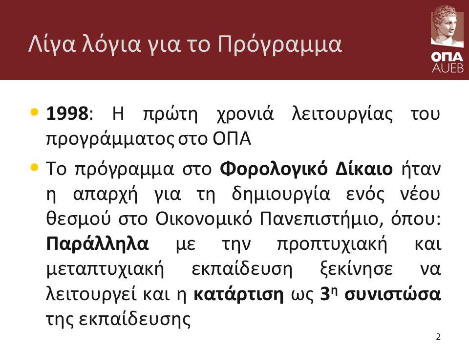 Λίγα λόγια για το Πρόγραμμα 1998: Η πρώτη χρονιά λειτουργίας του προγράμματος στο ΟΠΑ Το πρόγραμμα στο Φορολογικό Δίκαιο ήταν η απαρχή για τη δημιουργία ενός νέου θεσμού στο Οικονομικό Πανεπιστήμιο, όπου: Παράλληλα με την προπτυχιακή και μεταπτυχιακή εκπαίδευση ξεκίνησε να λειτουργεί και η κατάρτιση ως 3 η συνιστώσα της εκπαίδευσης 2