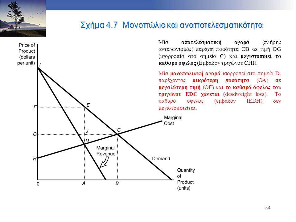 23 Ατελείς δομές της αγοράς Μία μη ανταγωνιστική αγορά είναι αναποτελεσματική.