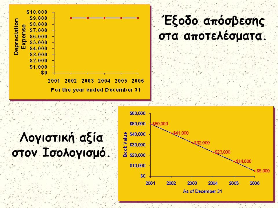 Depreciation Expense Έξοδο απόσβεσης στα αποτελέσματα. Λογιστική αξία στον Ισολογισμό.