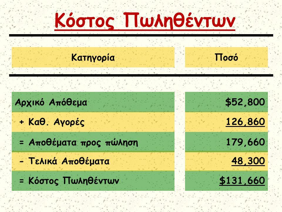 = Κόστος Πωληθέντων$131,660 Κόστος Πωληθέντων - Τελικά Αποθέματα48,300 = Αποθέματα προς πώληση179,660 + Καθ. Αγορές126,860 Αρχικό Απόθεμα$52,800 Κατηγ