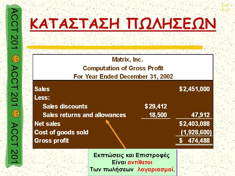 ACCT 201 ACCT 201 ACCT 201 ΚΑΤΑΣΤΑΣΗ ΠΩΛΗΣΕΩΝ Exh. 6-11 Εκπτώσεις και Επιστροφές Είναι αντίθετοι Των πωλήσεων λογαριασμοί. Εκπτώσεις και Επιστροφές Εί