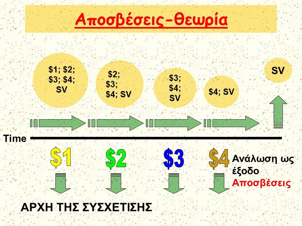 Αποσβέσεις-θεωρία $2; $3; $4; SV $3; $4; SV $4; SV SV $1; $2; $3; $4; SV ΑΡΧΗ ΤΗΣ ΣΥΣΧΕΤΙΣΗΣ Time Ανάλωση ως έξοδο Αποσβέσεις