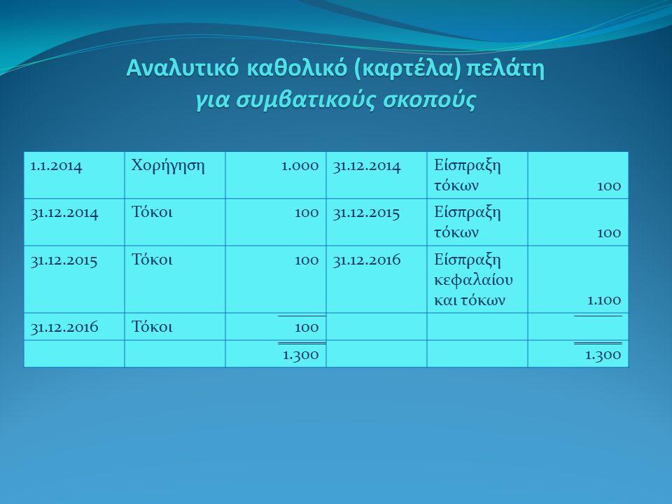 Αναλυτικό καθολικό (καρτέλα) πελάτη για συμβατικούς σκοπούς 1.1.2014Χορήγηση1.00031.12.2014Είσπραξη τόκων 100 31.12.2014Τόκοι10031.12.2015Είσπραξη τόκων 100 31.12.2015Τόκοι10031.12.2016Είσπραξη κεφαλαίου και τόκων 1.100 31.12.2016Τόκοι100 1.300